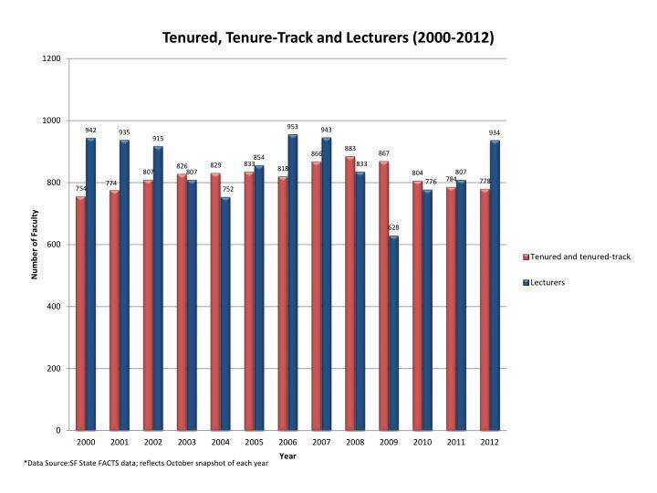 Report on academic affairs 2012 2013