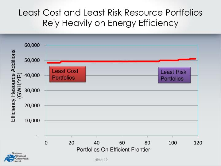 Least Cost and Least Risk Resource Portfolios Rely Heavily on Energy Efficiency