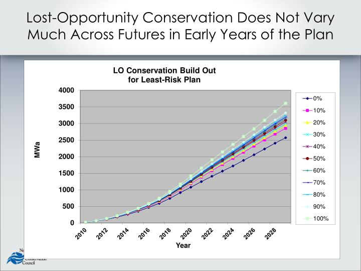 Lost-Opportunity Conservation Does Not Vary Much Across Futures in Early Years of the Plan