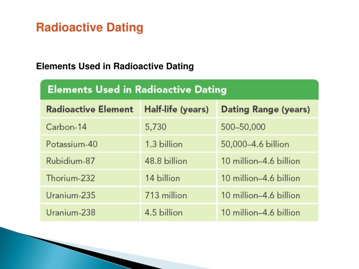 element used in dating