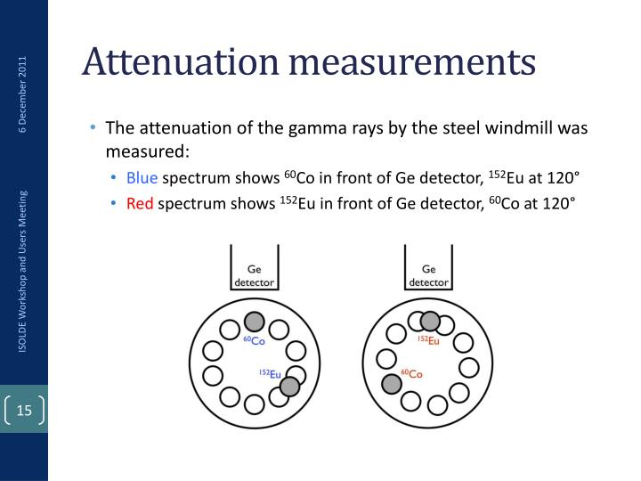 Attenuation measurements