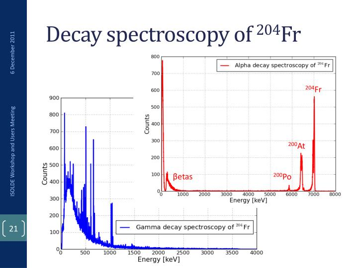 Decay spectroscopy of