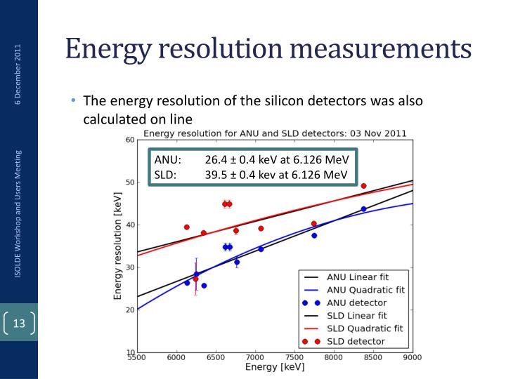 Energy resolution measurements