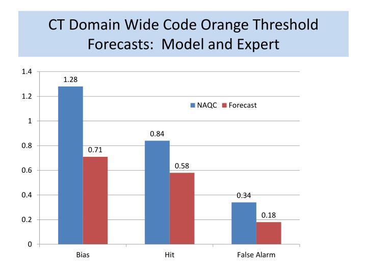 CT Domain Wide Code Orange Threshold Forecasts:  Model and Expert
