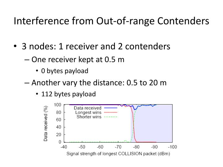 Interference from Out-of-range Contenders