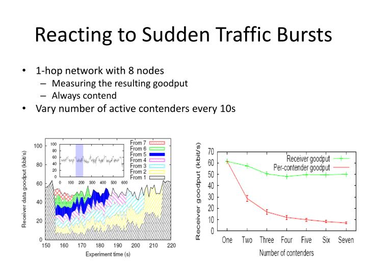 Reacting to Sudden Traffic Bursts