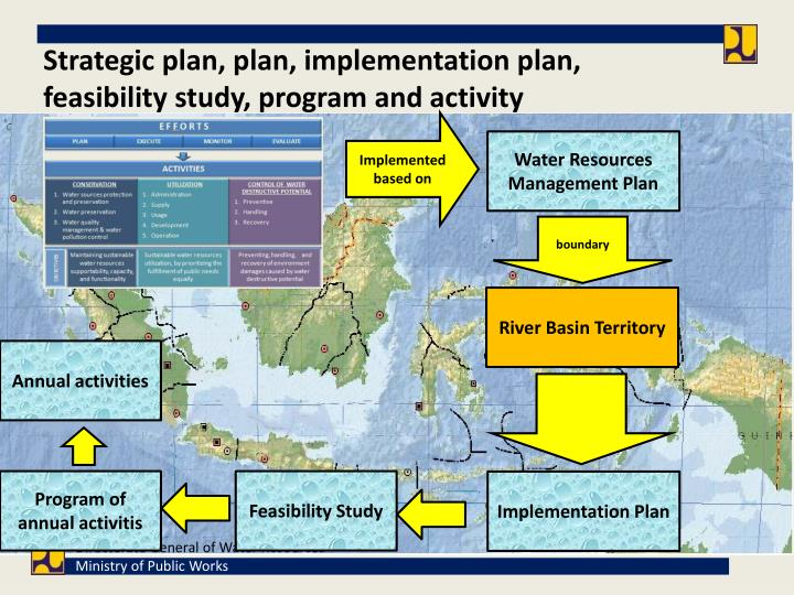 Strategic plan, plan, implementation plan, feasibility study, program and activity