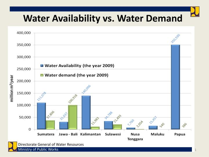 Water Availability vs. Water Demand