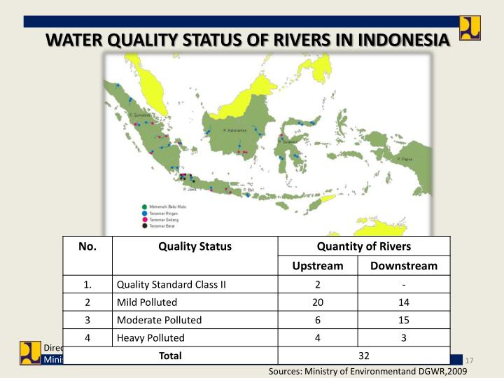WATER QUALITY STATUS OF RIVERS IN INDONESIA