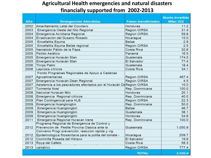 Agricultural Health emergencies and natural disasters
