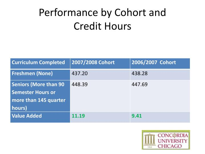Performance by Cohort and