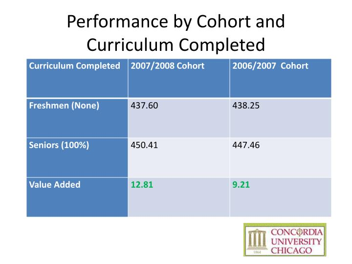 Performance by Cohort and Curriculum Completed