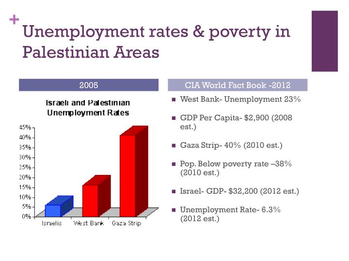 Unemployment rates & poverty in Palestinian Areas