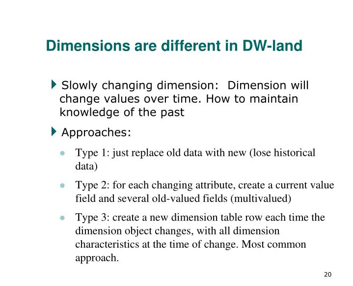Dimensions are different in DW-land