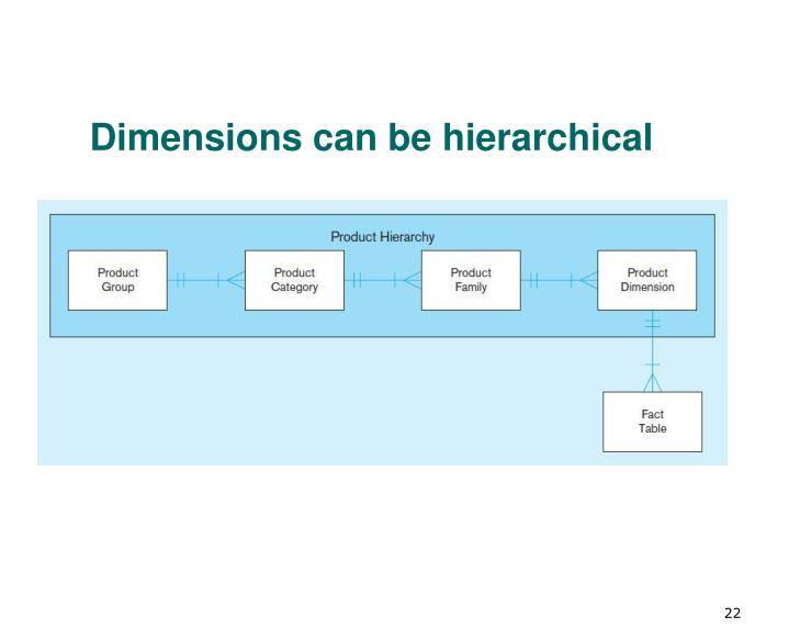 Dimensions can be hierarchical