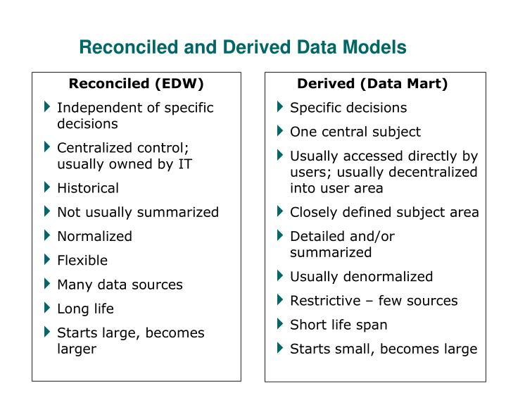Reconciled (EDW)