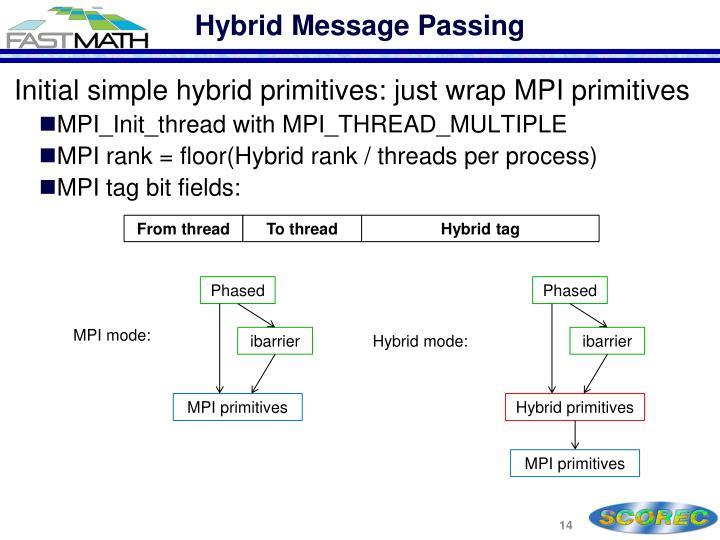 Hybrid Message Passing
