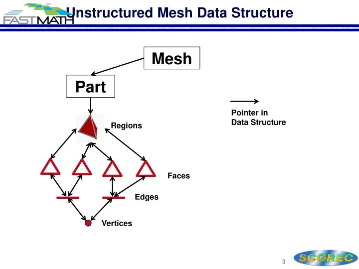 Unstructured mesh data structure