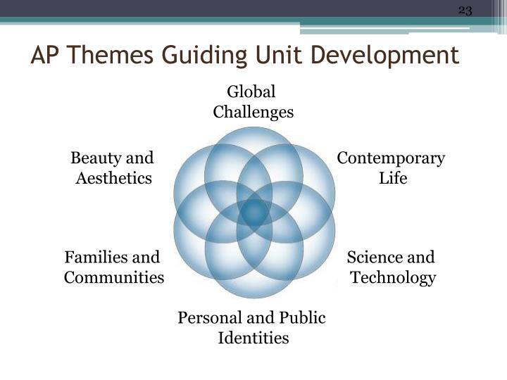 AP Themes Guiding Unit Development