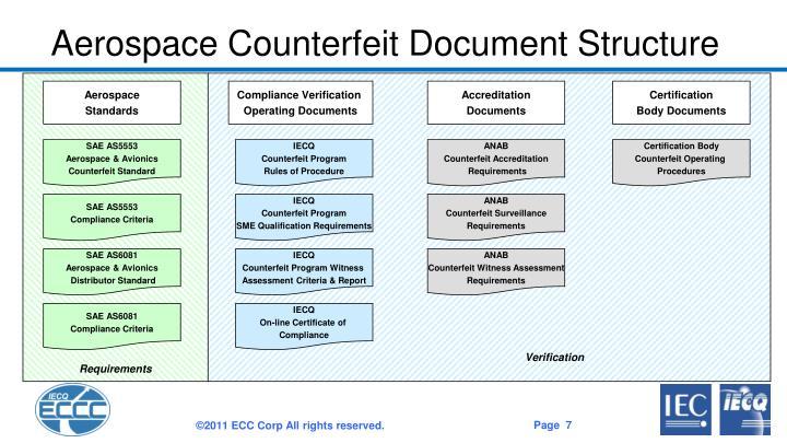 Aerospace Counterfeit Document Structure