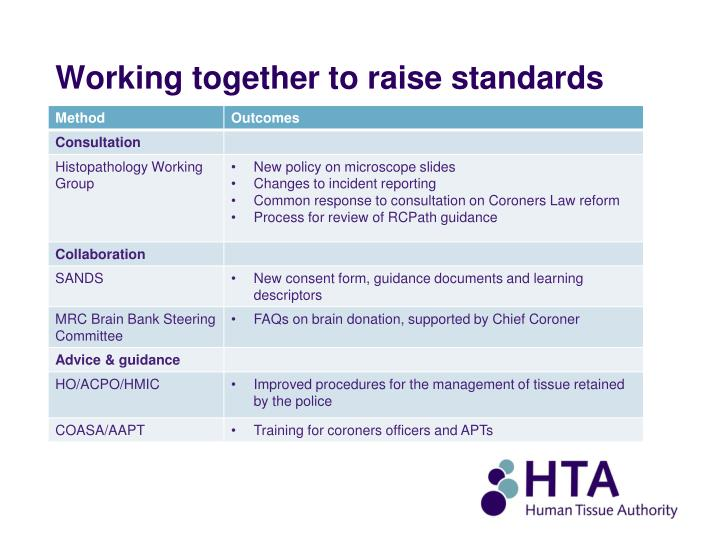 Working together to raise standards