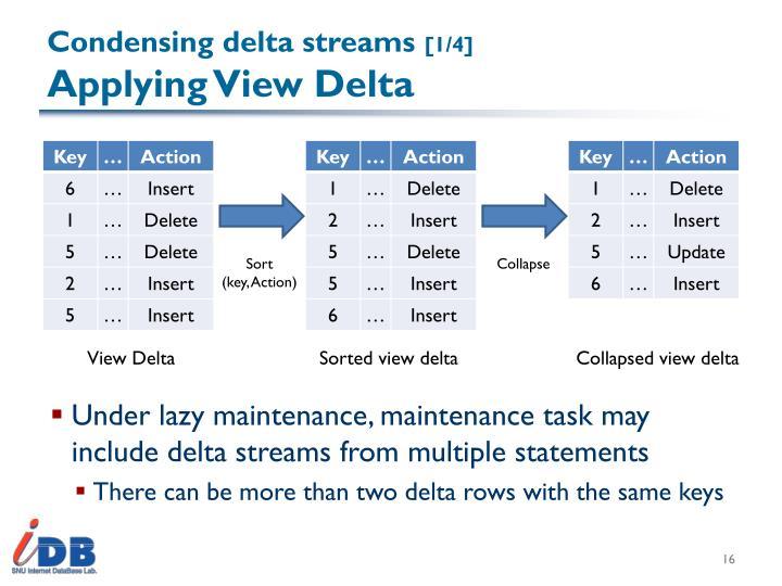 Condensing delta