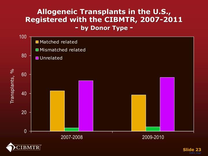 Allogeneic Transplants in the U.S.,