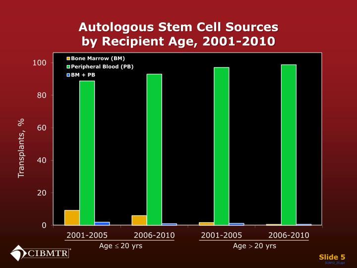 Autologous Stem Cell Sources