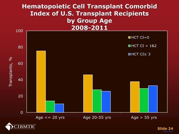 Hematopoietic Cell Transplant Comorbid Index of U.S. Transplant Recipients