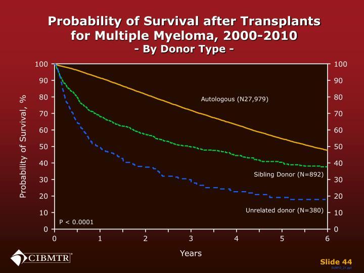Probability of Survival after Transplants