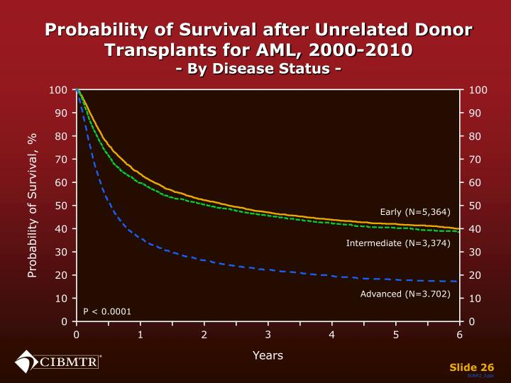 Probability of Survival after Unrelated Donor Transplants for AML, 2000-2010