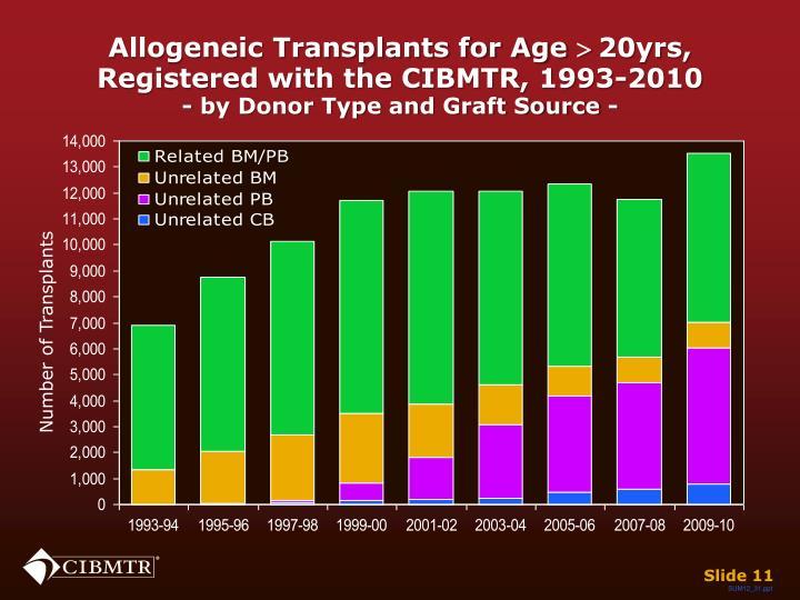 Allogeneic Transplants for Age