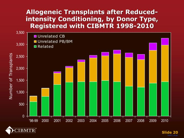 Allogeneic Transplants after Reduced-intensity Conditioning, by Donor Type,