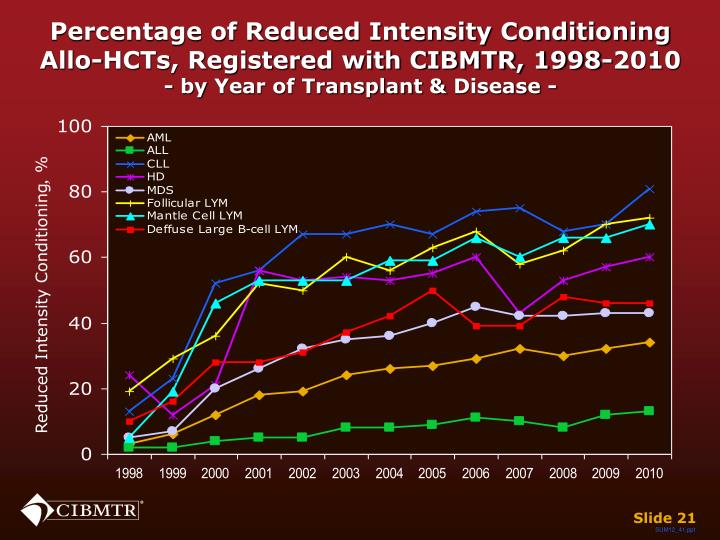 Percentage of Reduced Intensity Conditioning
