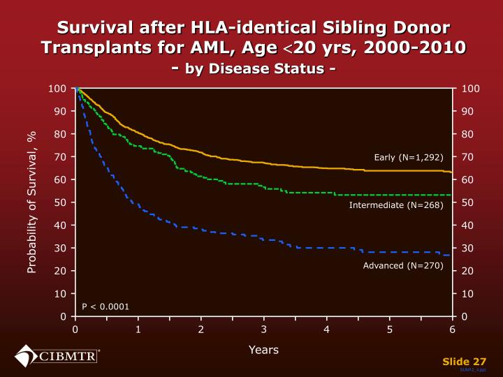 Survival after HLA-identical Sibling Donor Transplants for AML, Age