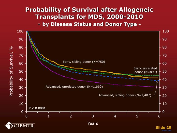 Probability of Survival after Allogeneic  Transplants for MDS, 2000-2010