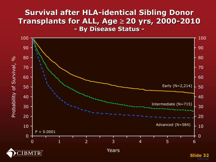 Survival after HLA-identical Sibling Donor Transplants for ALL, Age