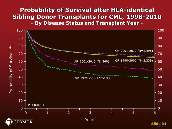 Probability of Survival after HLA-identical Sibling Donor Transplants for CML, 1998-2010
