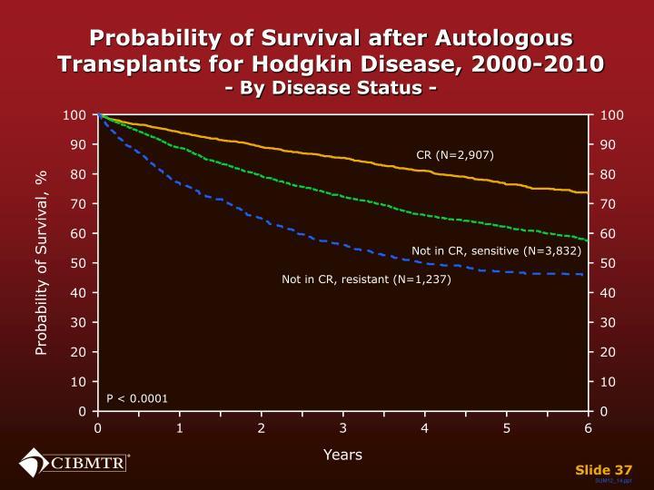 Probability of Survival after Autologous Transplants for Hodgkin Disease, 2000-2010