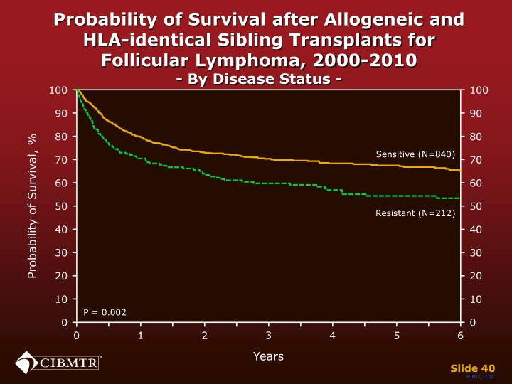 Probability of Survival after Allogeneic and HLA-identical Sibling Transplants for Follicular Lymphoma, 2000-2010
