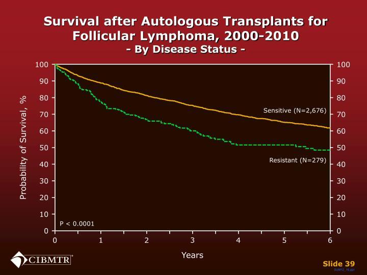 Survival after Autologous Transplants for Follicular Lymphoma, 2000-2010