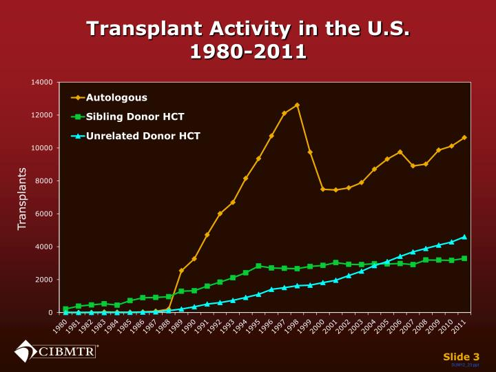 Transplant activity in the u s 1980 2011