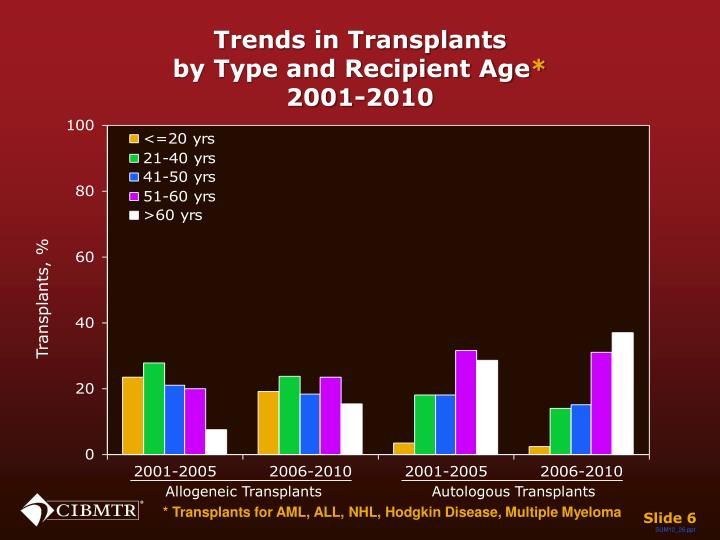 Trends in Transplants