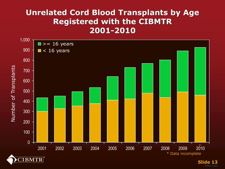 Unrelated Cord Blood Transplants by Age