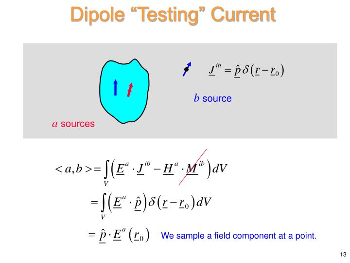 """Dipole """"Testing"""" Current"""