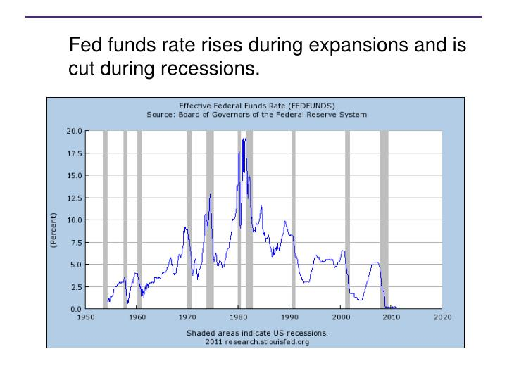 Fed funds rate rises during expansions and is cut during recessions.