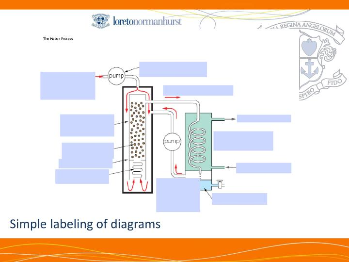 Simple labeling of diagrams