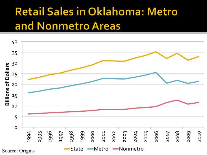 Retail sales in oklahoma metro and nonmetro areas
