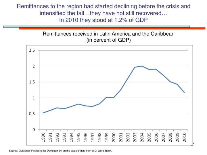 Remittances to the region had started declining before the crisis and intensified the fall…they have not still recovered…