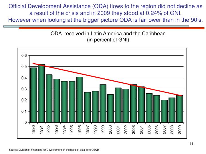 Official Development Assistance (ODA) flows to the region did not decline as a result of the crisis and in 2009 they stood at 0.24% of GNI.